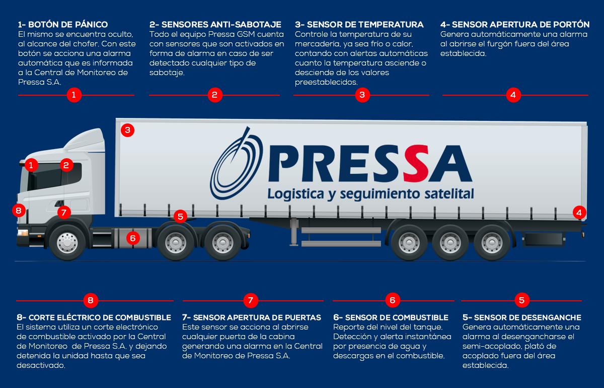 Pressa GMS Camiones